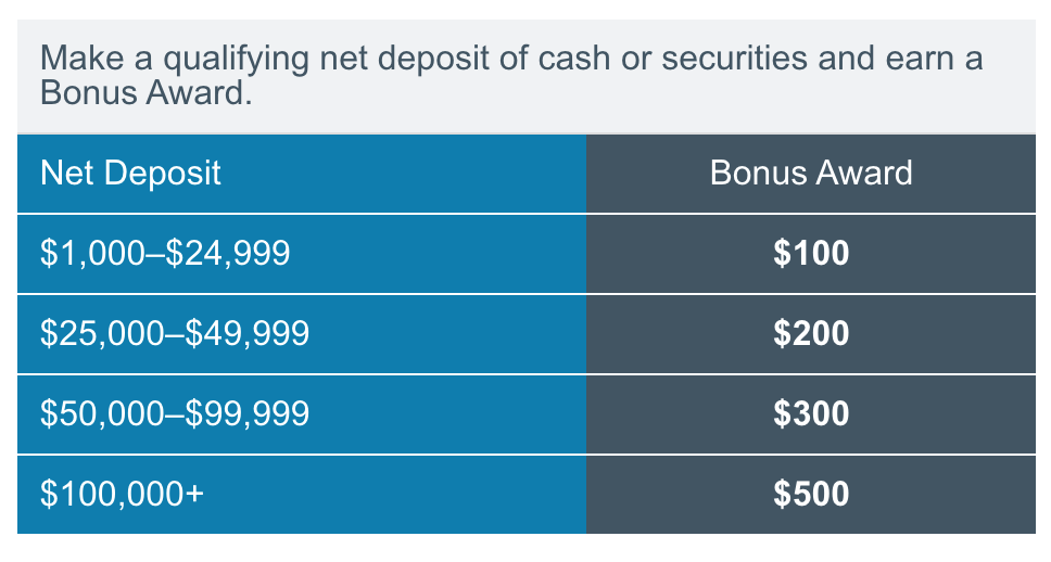 Charles Schwab is a great bank account to use your money abroad. This is Bonus Award information on how you much you need to deposit to get a certain type of bonus.